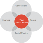 How to Track Social Interaction with Google Analytics and AddThis