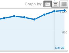 Google PageRank Increase & Decrease: How to Avoid PR Drop